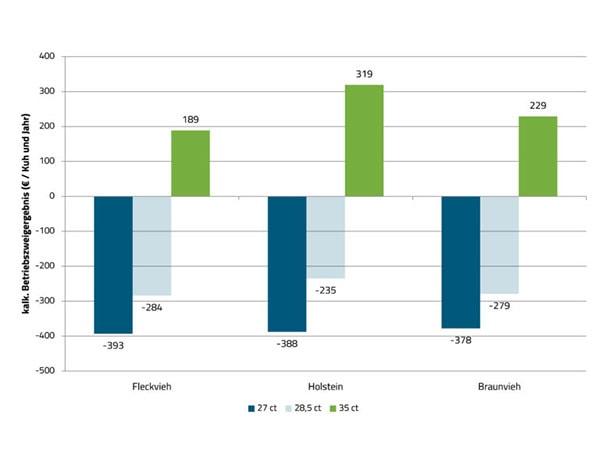 JOSERA Grafik zeigt Kalkulatorisches Betriebszweigergebnis von Kühen mit durchschnittlichen Lebenseffektivitäten in Abhängigkeit vom Milchpreis und der Rasse.