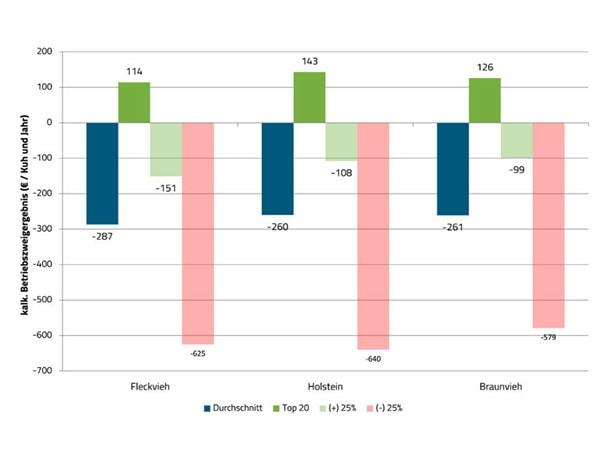JOSERA Grafik zeigt Kalkulatorisches Betriebszweigergebnis (€ je Kuh und Jahr) von Herden bei einem Milchpreis von 28,5 ct netto in Abhängigkeit der Betriebsklasse gem. Lebenseffektivtät.