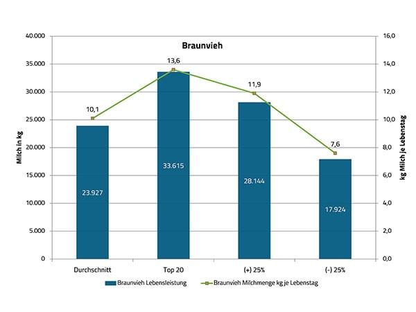 JOSERA Grafik zeigt die Lebensleistung von Braunvieh