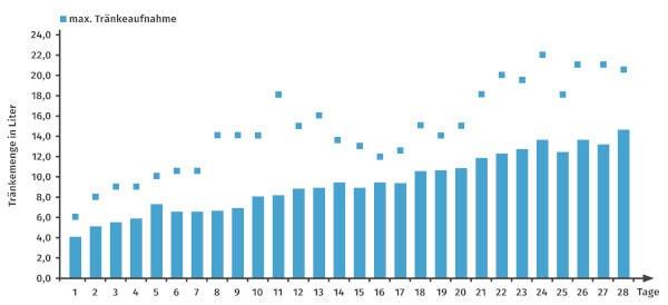 JOSERA Grafik zeigt die maximale Tränkeaufnahme von Kälber