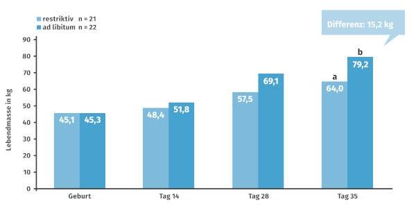 JOSERA Grafik zeigt die Gewichtsentwicklungsunterschiede zwischen ad libitum und restrictiver Fütterung