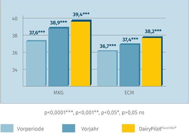 JOSERA Grafik zeigt höhere Milchleistung nach Einsatz von DairyPilot