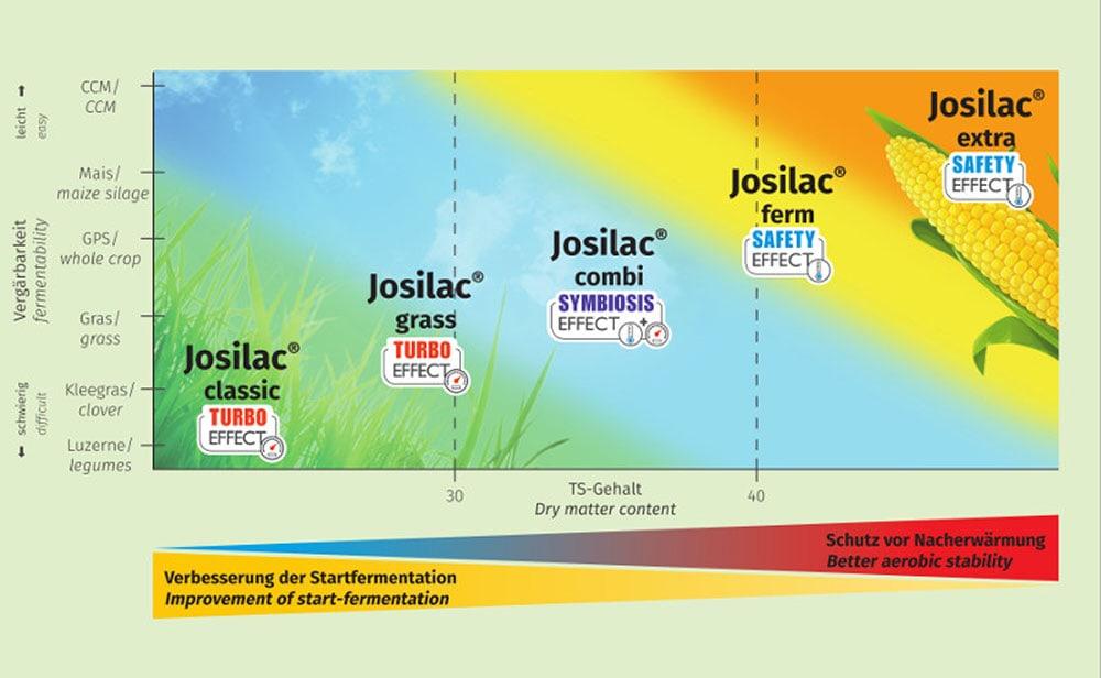 JOSILAC Einsatzbereiche