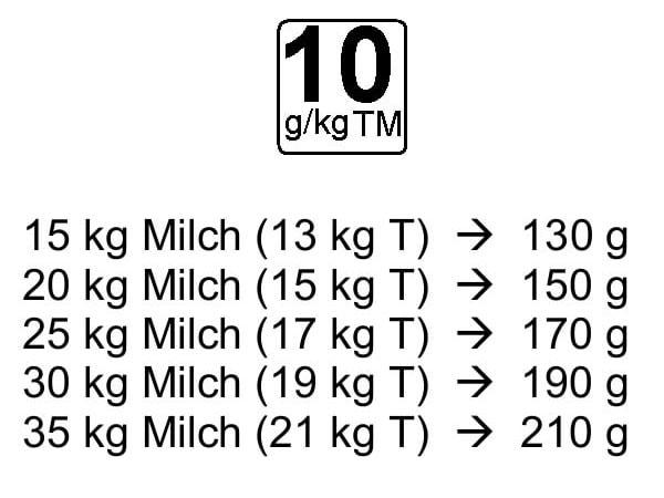 JOSERA Fütterungsempfehlung mit 10 g/kg TM