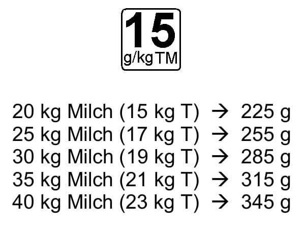 JOSERA Fütterungsempfehlung mit 15g/kg TM