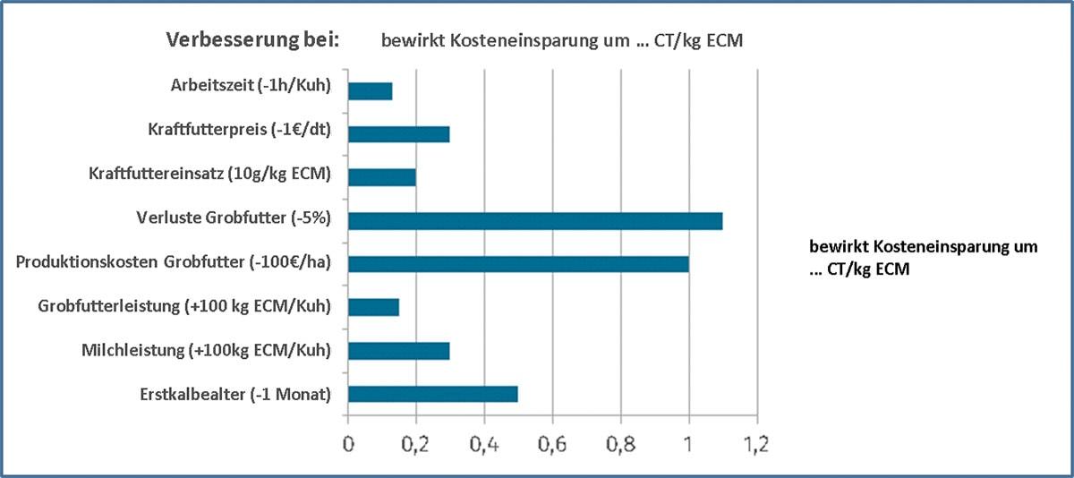 JOSILAC Grafik zeigt mögliche Kosteneinsparungen