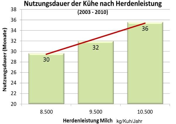 JOSERA Grafik zeigt Nutzungsdauer von Kühen nach Herdenleistung