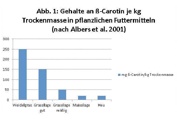 JOSERA Grafik zeigt Gehalte an ß-Carotin je kg TM in pflanzlichen Futtermitteln