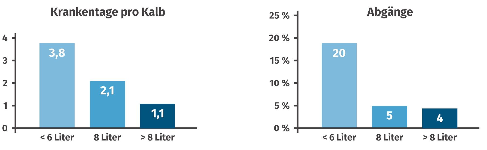 JOSERA Grafik zeigt Krankheitstage pro Kalb und Abgänge