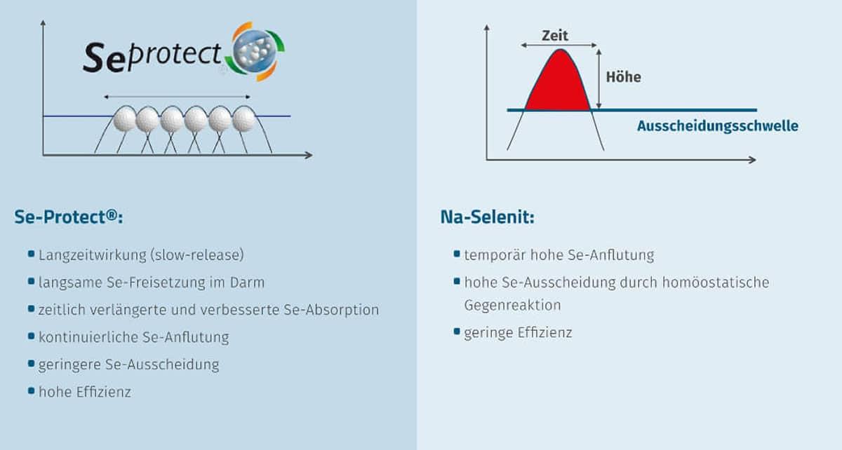 JOSERA Grafik zeigt Infos zu SeProtect und Na-Selenit