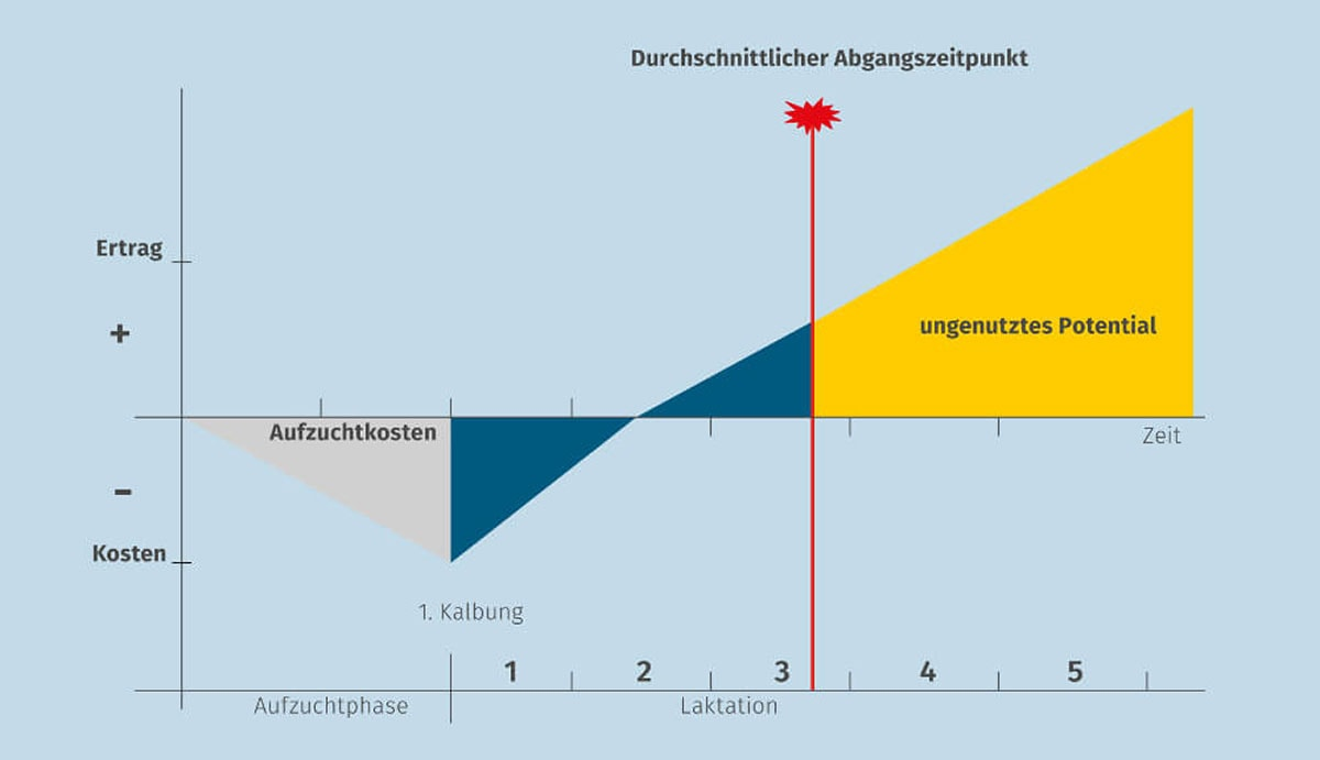 JOSERA Grafik zeigt ungenutztes Potential