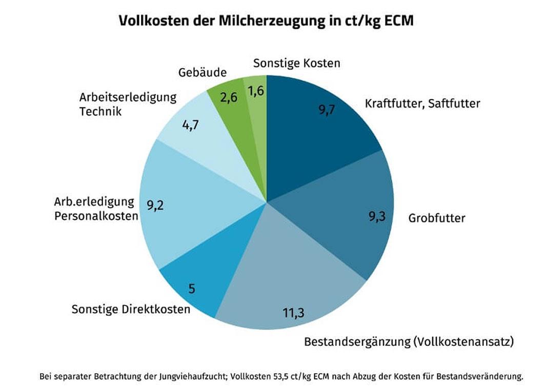 JOSERA Grafik zeigt die Vollkosten der Milcherzeugung