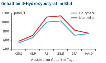 JOSERA Grafik zeigt Gehalt an ß-Hydroxybutyrat im Blut