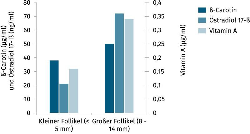 JOSERA Grafik zeigt Konzentration ß-Carotin, Vitamin A und Östradiol 17 beta