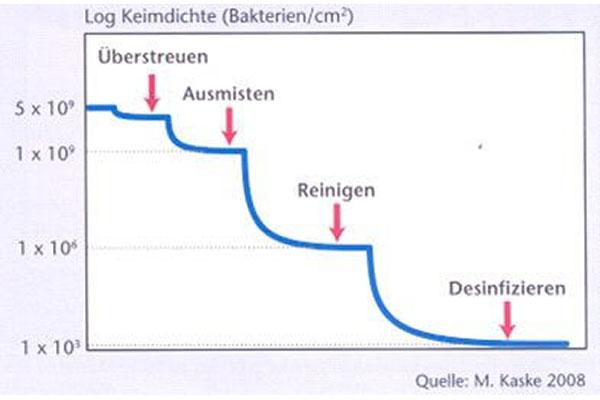 JOSERA Grafik zeigt die Keimbelastung nach unterschiedlichen Reinigungen