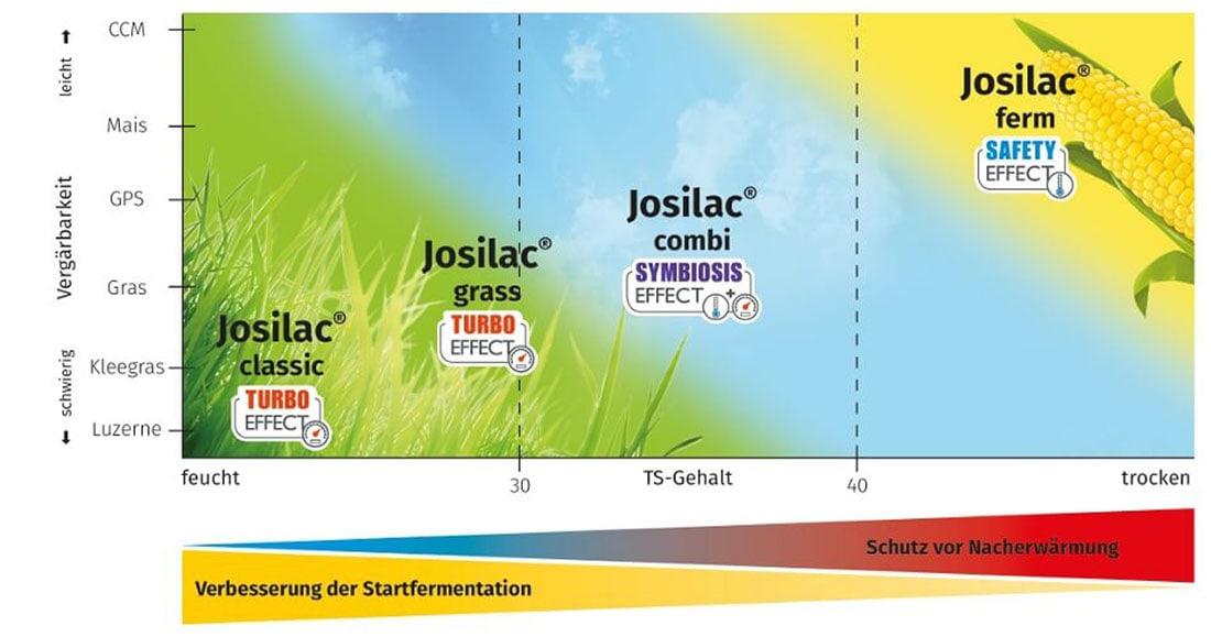 JOSILAC Einsatzbereiche, Überblick