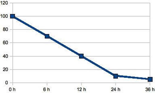 JOSERA Grafik zeigt die Durchlässigkeit des Darms für die Immunglobuline in Abhängigkeit vom Zeitverlauf