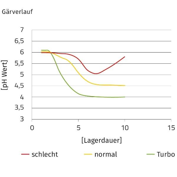 JOSILAC Grafik zeigt den Gärverlauf der Silage