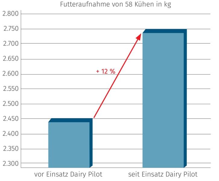 JOSERA Grafik zeigt, den Anstieg der Futteraufnahmemenge mit dem Einsatz von DairyPilot