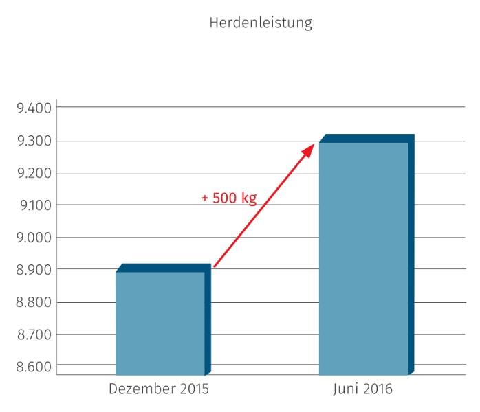 JOSERA Grafik zeigt, den Anstieg der Herdenleistung mit dem Einsatz von DairyPilot
