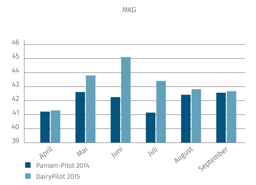 JOSERA Grafik zeigt, MKG Werte im Vergleich zwischen Pansen-Pilot und DairyPilot