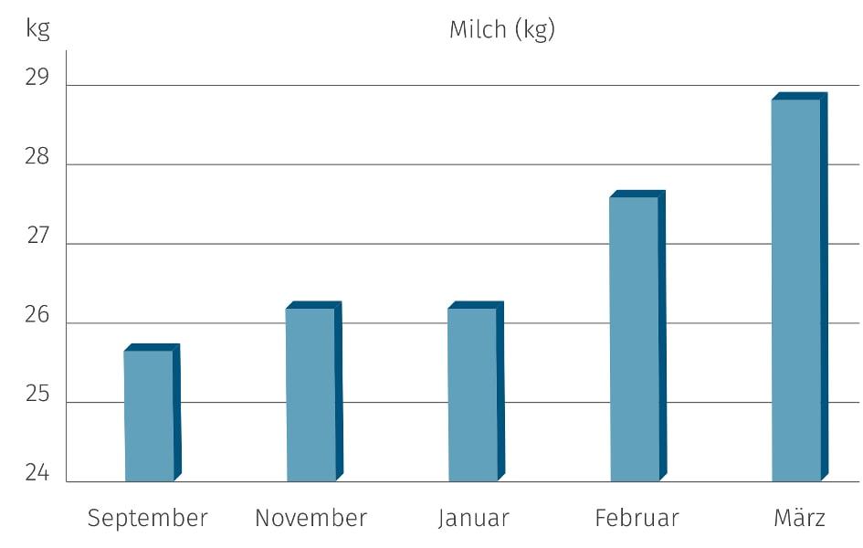 JOSERA Grafik zeigt, den Anstieg der Milchmenge nach dem Einsatz von DairyPilot