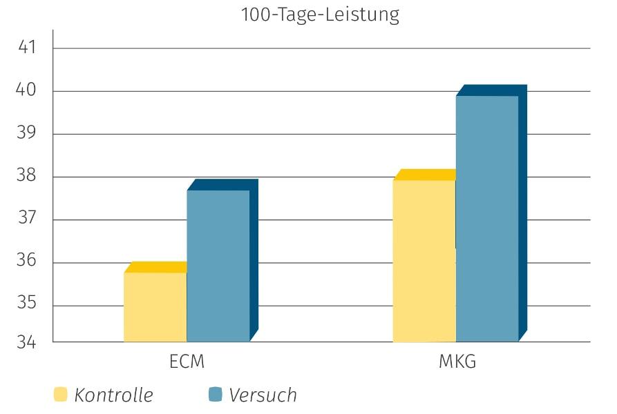 JOSERA Grafik zeigt, den Anstieg von ECM und MKG während des Einsatzes von DairyPilot