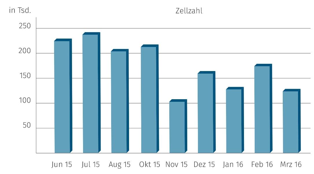 JOSERA Grafik zeigt, die Wirkung der Fütterung von DairyPilot auf die Zellzahlen über das Jahr verteilt