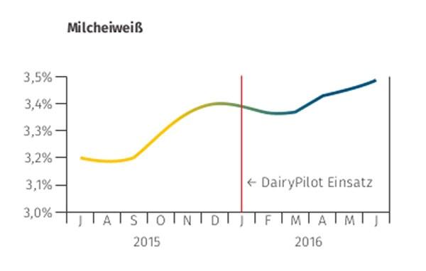 JOSERA Grafik zeigt, den Einfluss der Fütterung von DairyPilot auf das Milcheiweiß