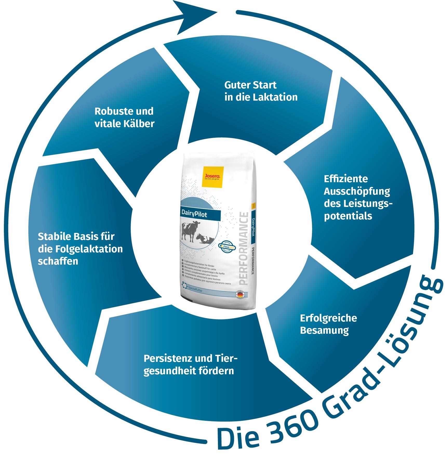 DairyPilot 360 Grad