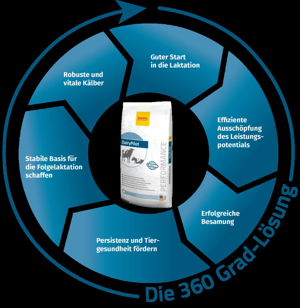 DairyPilot - Die 360 Grad Lösung I JOSERA