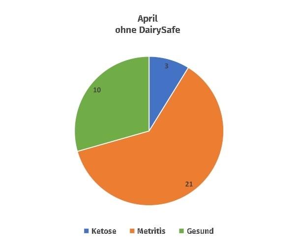 JOSERA Grafik zeit Referenz ohne DairySafe Vergleich