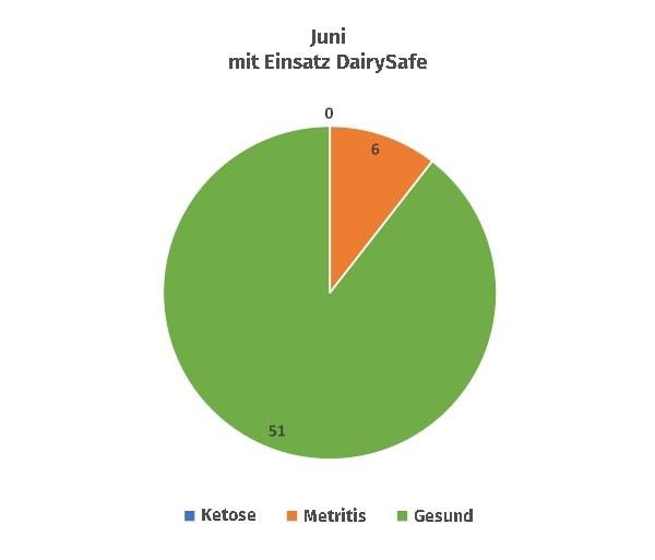 JOSERA Grafik zeit Referenz mit DairySafe Vergleich