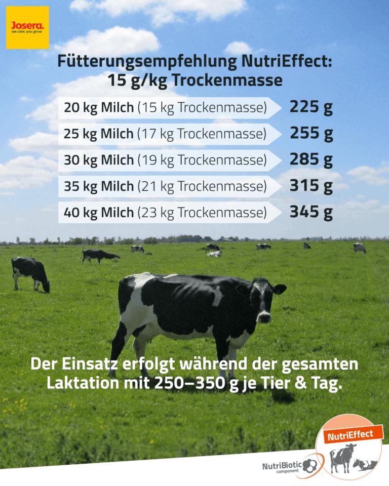 Fütterungsempfehlung JOSERA NutriEffect