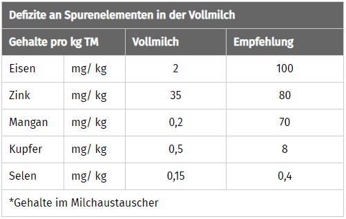 JOSERA Tabelle zeigt Defizite an Spurenelementen in der Vollmilch