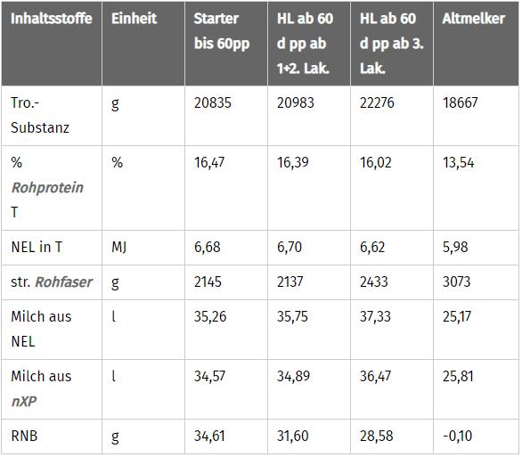JOSERA Tabelle für Inhaltsstoffe bedarfsgerechte Fütterung