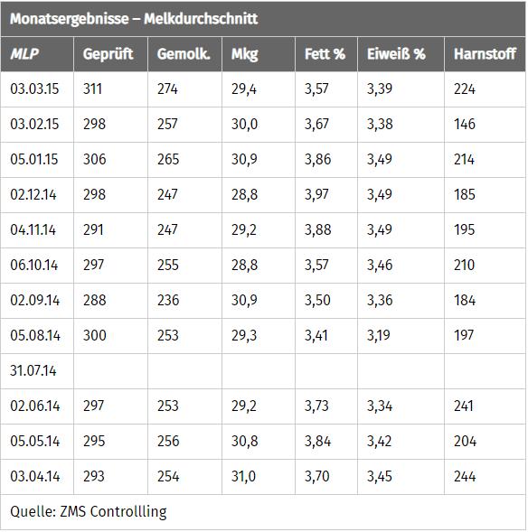 JOSERA Tabelle Monatsergebnis Melkdurchschnitt Weide