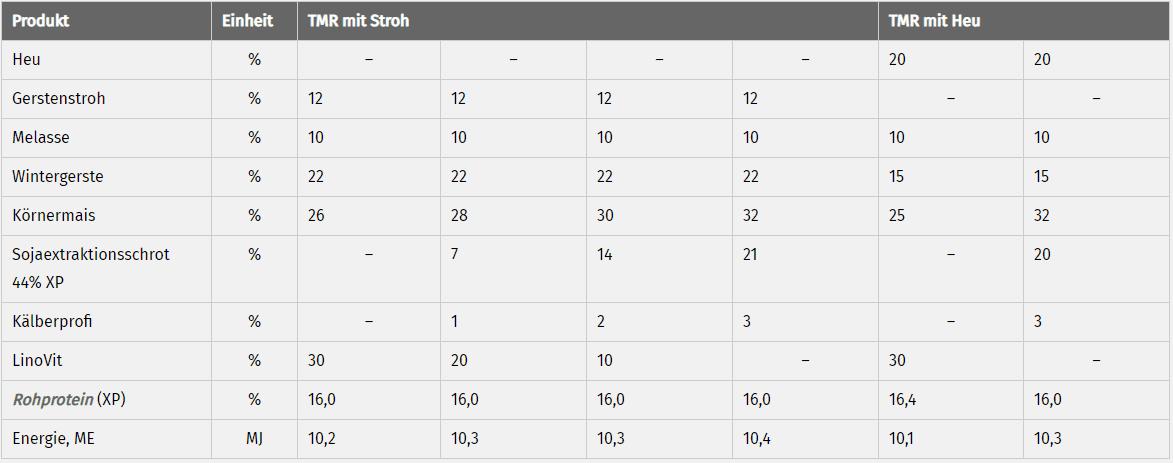 JOSERA Tabelle zeigt Bedarfsgerechte Zusammensetzung von Kälber-Trocken TMR