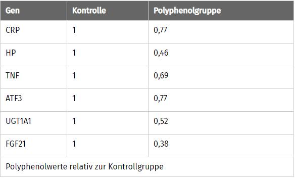 Tabelle zeigt den Einfluss von polyphenolhaltiger Pflanzenteile bei der Entzündung und Zellstress beteiligter Gene